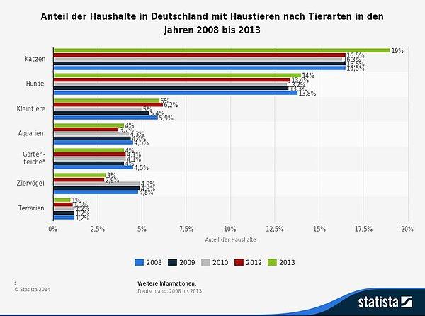 Anzahl Hunde In Deutschland